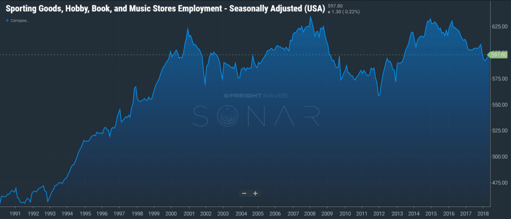 Retail employment tickers has been added to SONAR from 10 retail sub categories and 1 consolidated retail ticker.