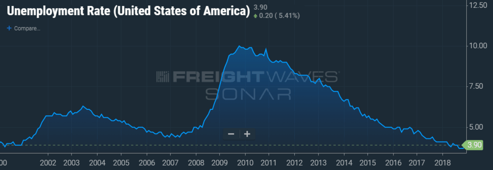 FreightWaves SONAR chart depicting 3.9% unemployment rate.